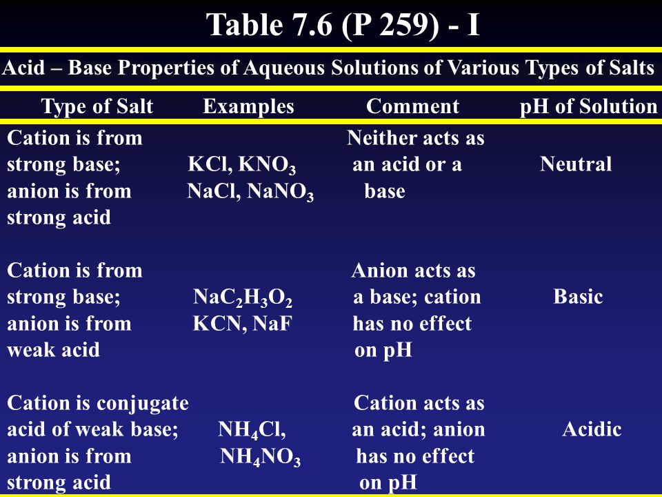 Table 7.6 (P 259) - I Acid – Base Properties of Aqueous Solutions of Various Types of Salts.