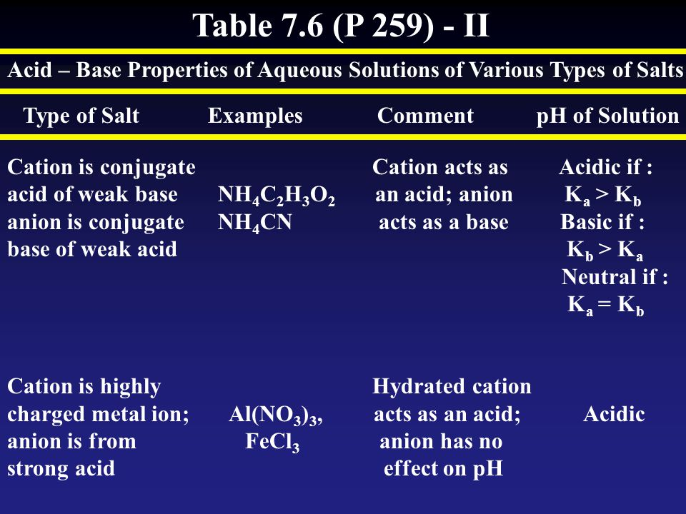 Table 7.6 (P 259) - II Acid – Base Properties of Aqueous Solutions of Various Types of Salts.