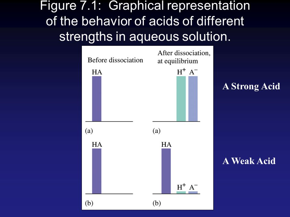 Figure 7.1: Graphical representation of the behavior of acids of different strengths in aqueous solution.