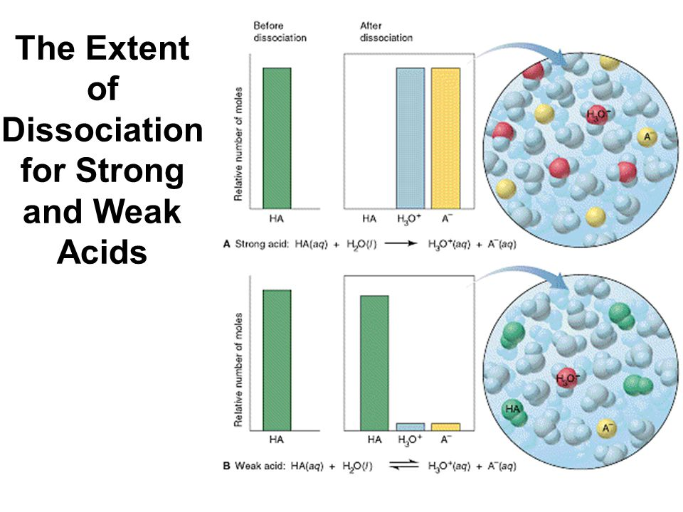 The Extent of Dissociation for Strong and Weak Acids