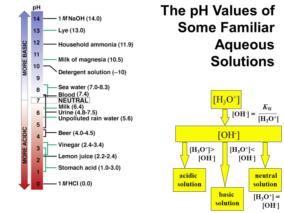 The pH Values of Some Familiar Aqueous
