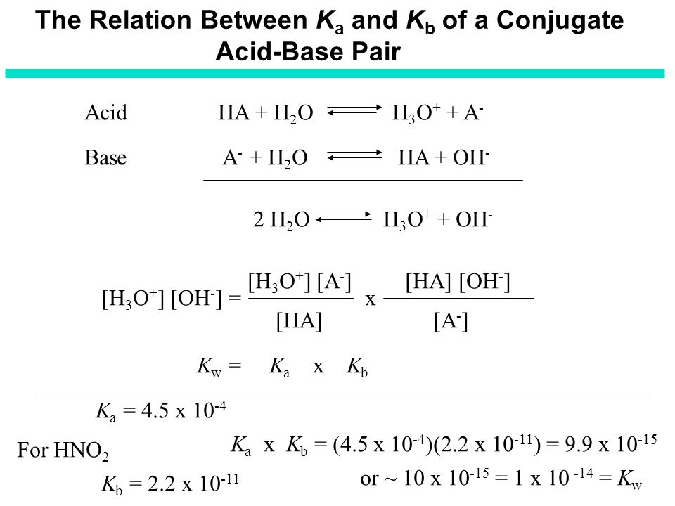 The Relation Between Ka and Kb of a Conjugate Acid-Base Pair