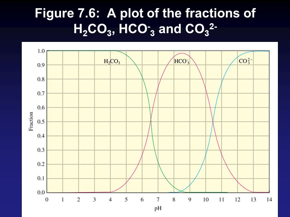 Figure 7.6: A plot of the fractions of H2CO3, HCO-3 and CO32-