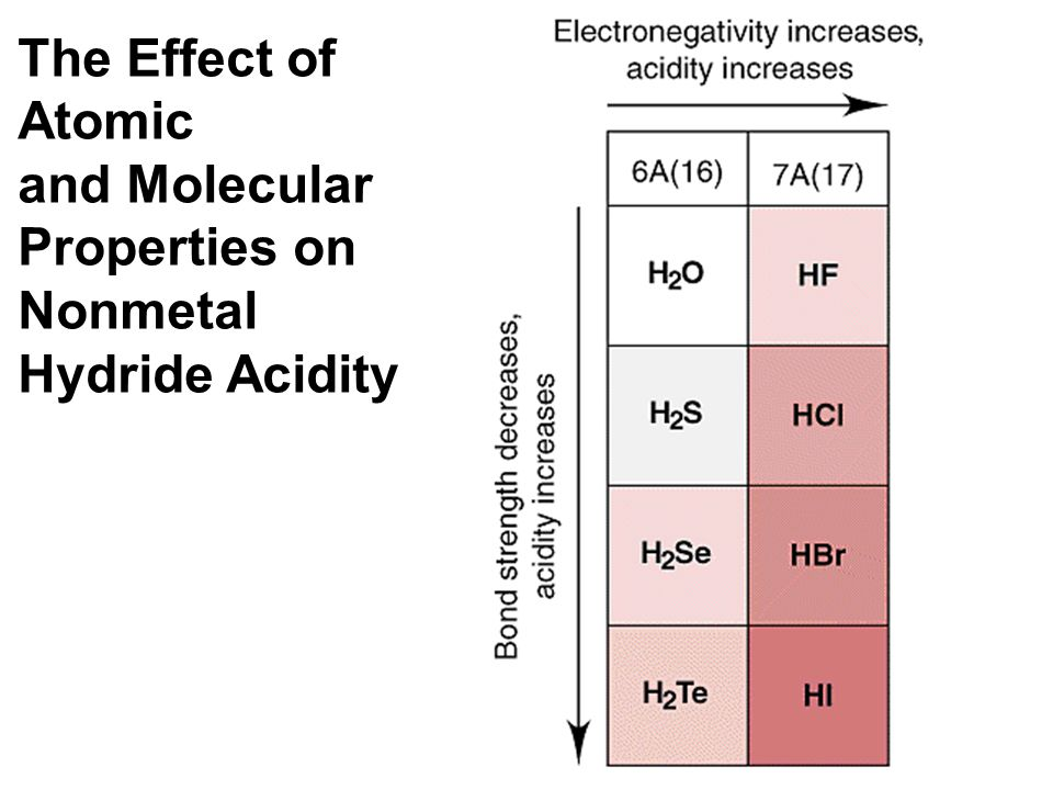 The Effect of Atomic and Molecular Properties on Nonmetal Hydride Acidity