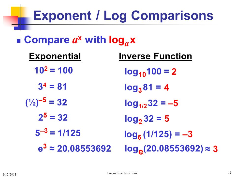 Exponent / Log Comparisons