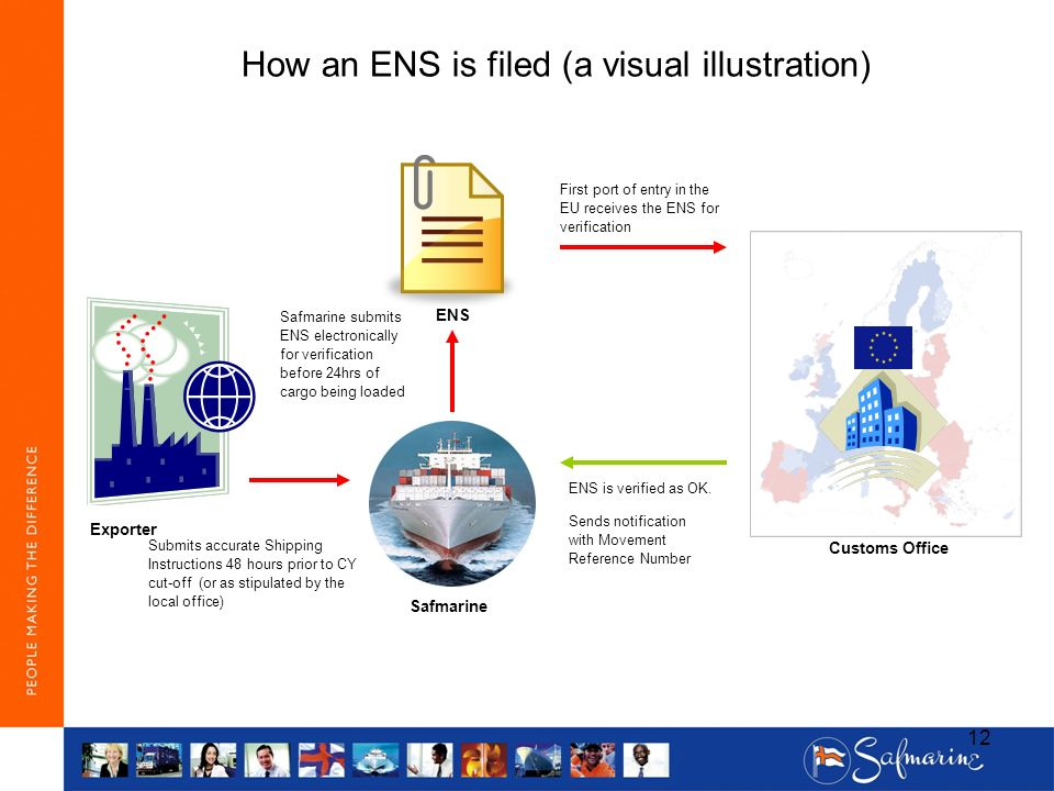 How an ENS is filed (a visual illustration)