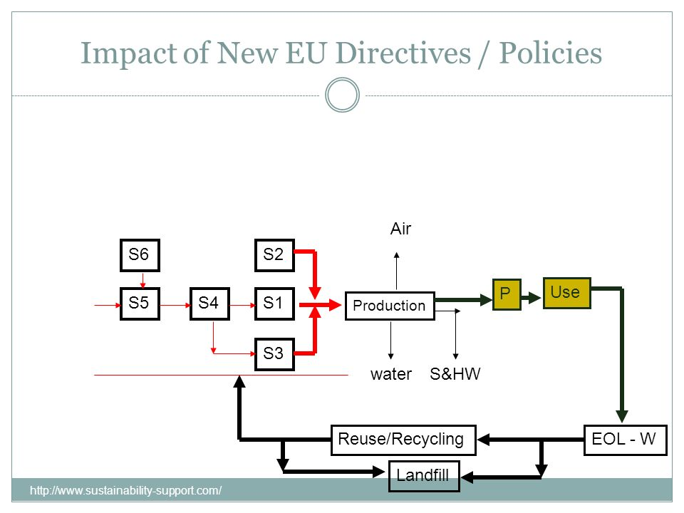 Impact of New EU Directives / Policies