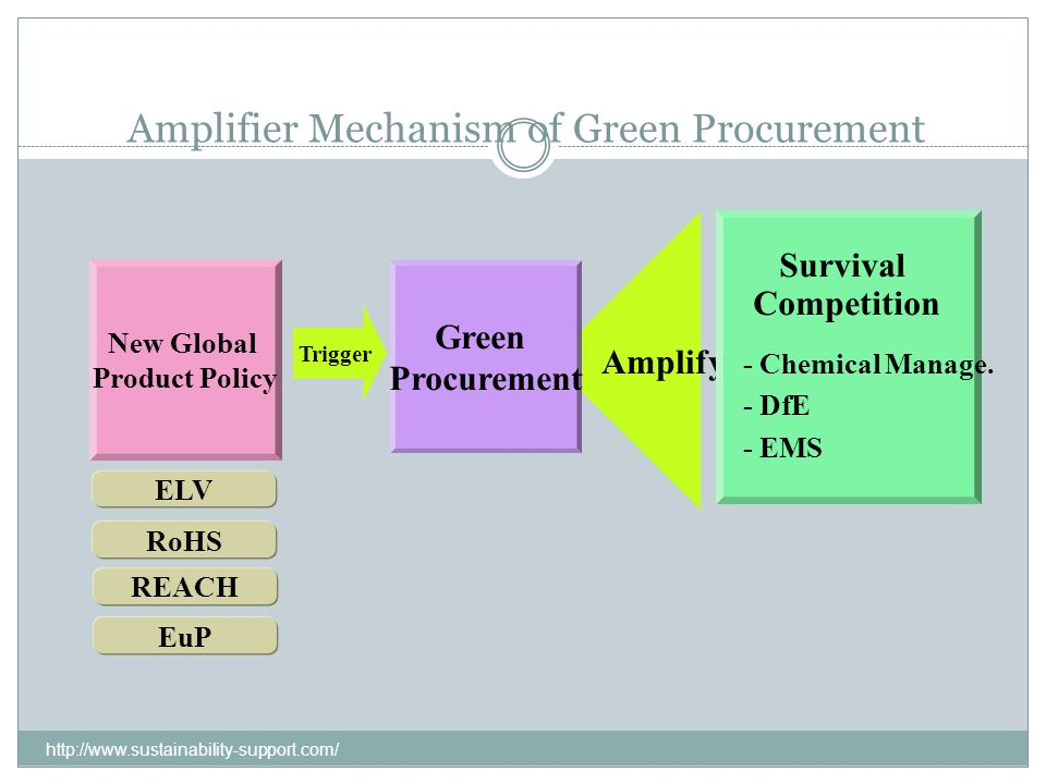 Amplifier Mechanism of Green Procurement
