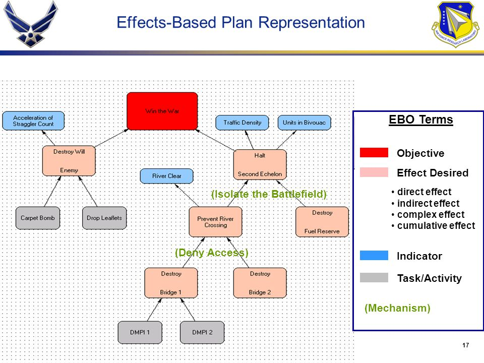 Effects-Based Plan Representation