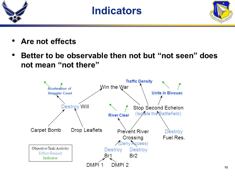 Indicators Are not effects
