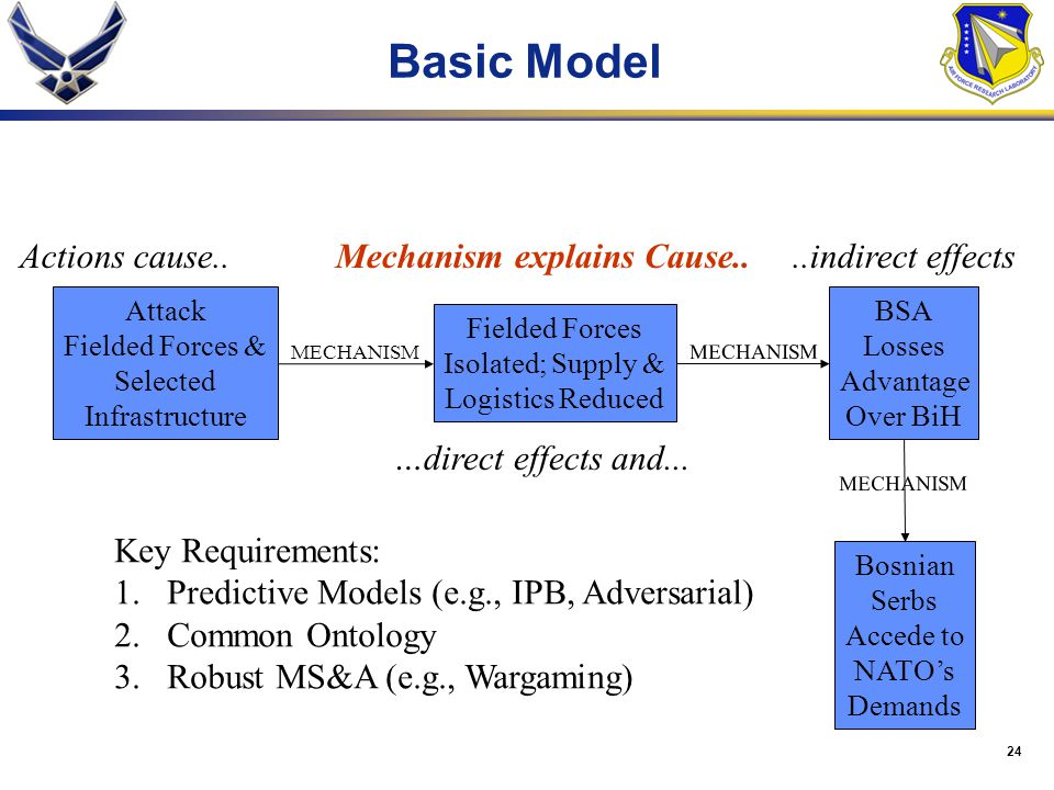 Basic Model Actions cause.. Mechanism explains Cause..