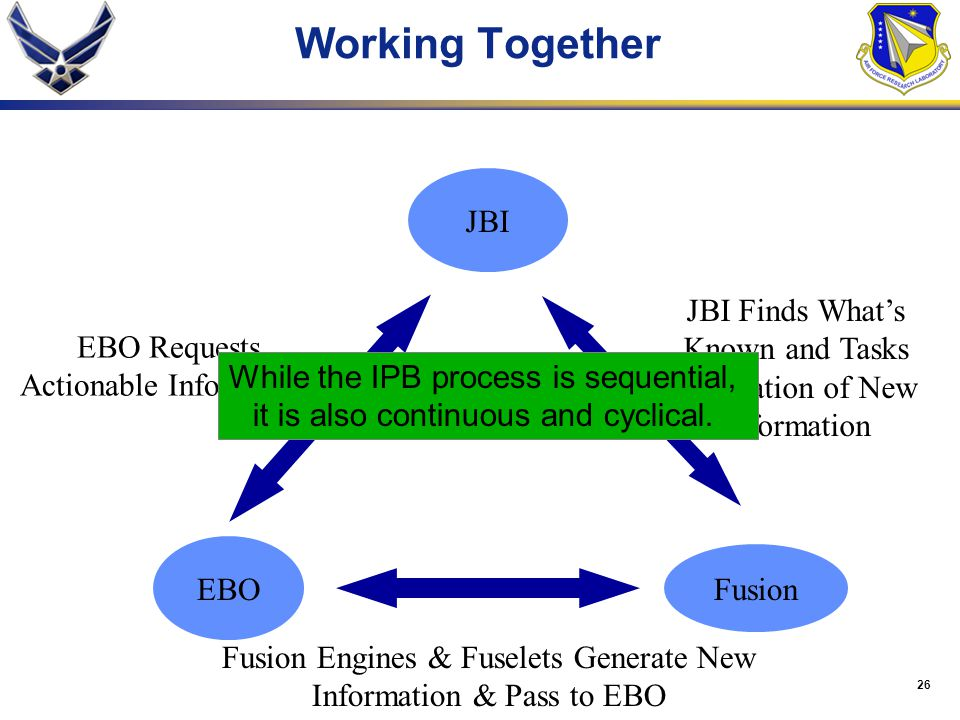 Working Together JBI JBI Finds What's Known and Tasks EBO Requests