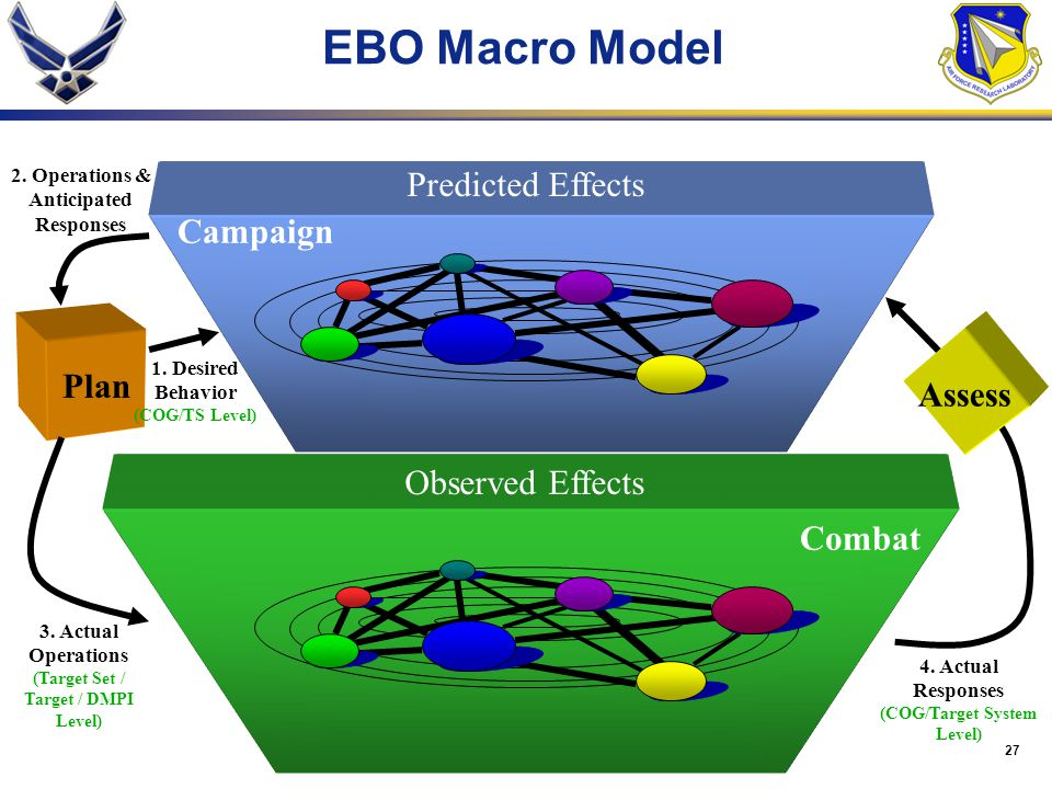 EBO Macro Model Predicted Effects Campaign Assess Plan