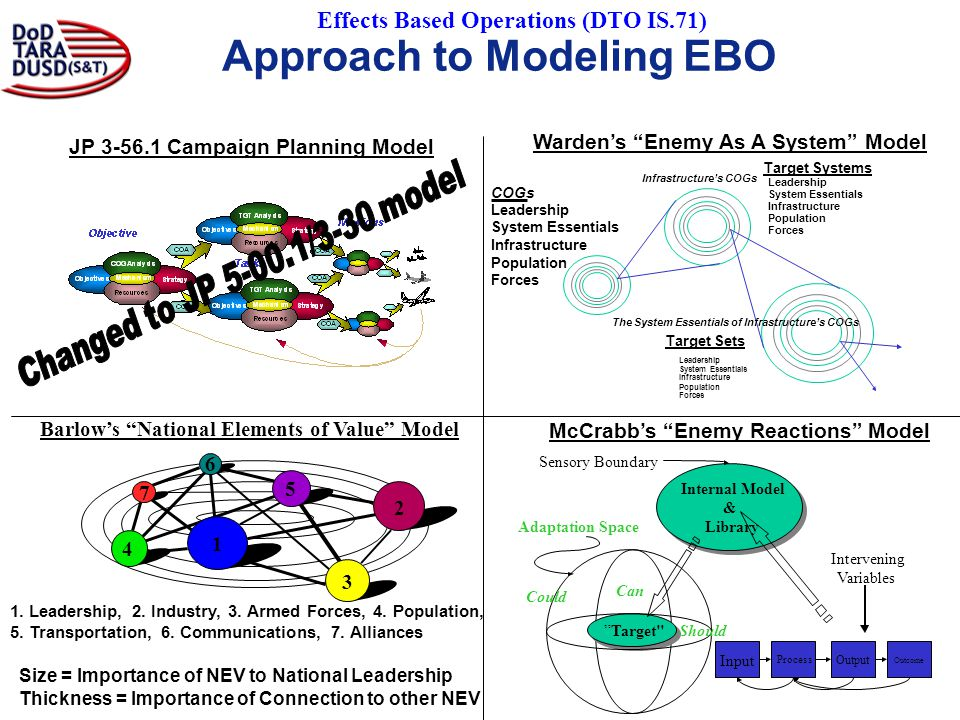 Approach to Modeling EBO