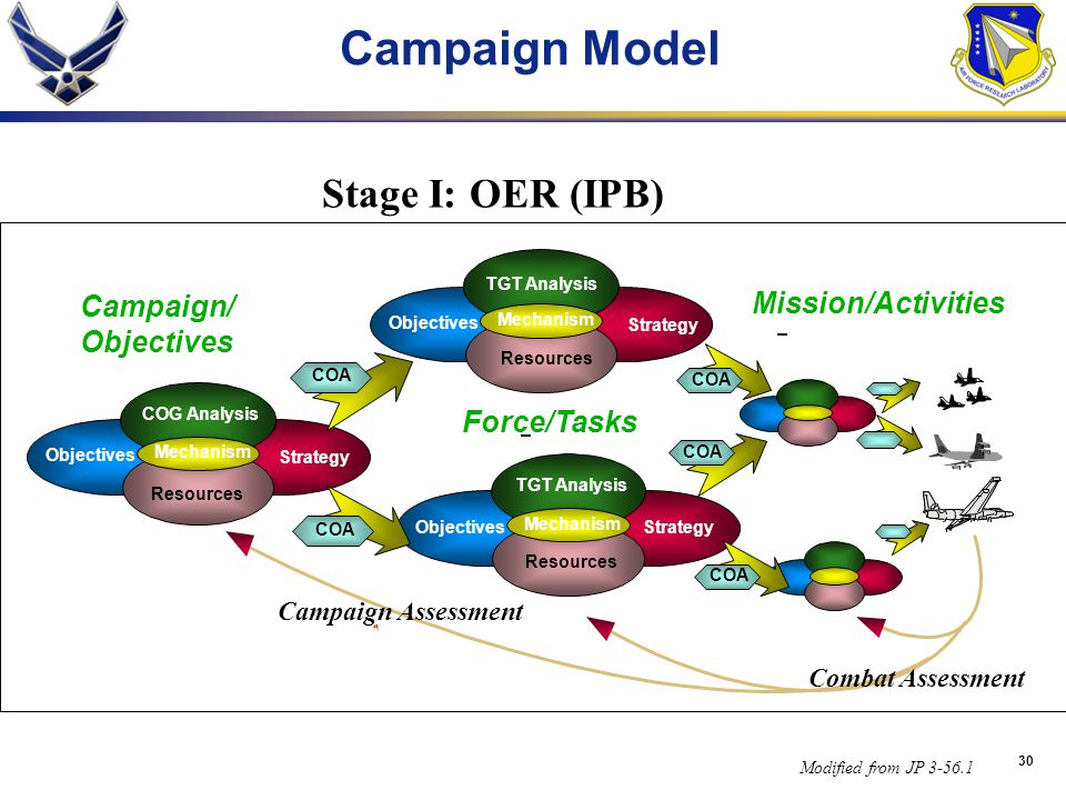 Campaign Model Stage I: OER (IPB) Campaign/ Mission/Activities