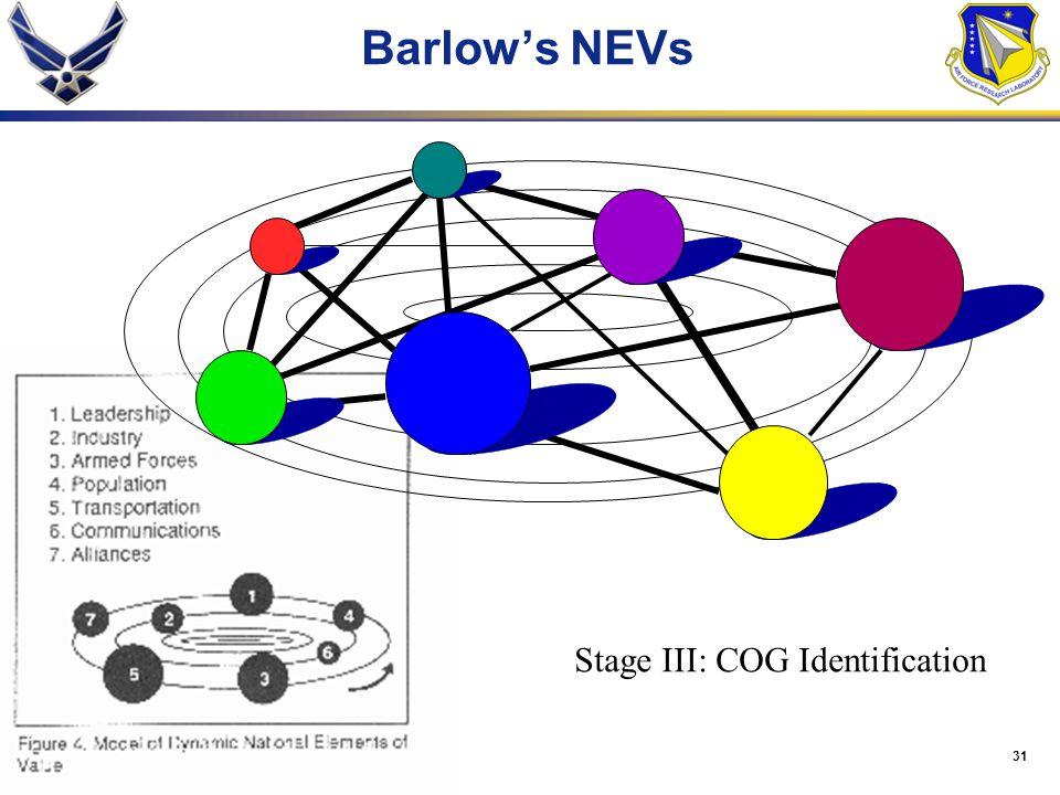 Barlow's NEVs Stage III: COG Identification