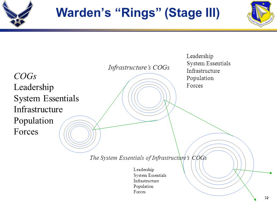 Warden's Rings (Stage III)