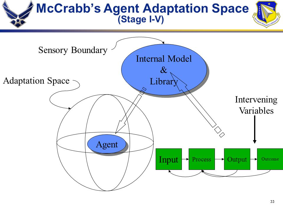 McCrabb's Agent Adaptation Space (Stage I-V)