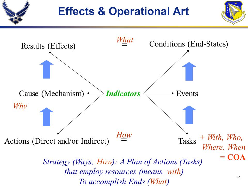 Effects & Operational Art