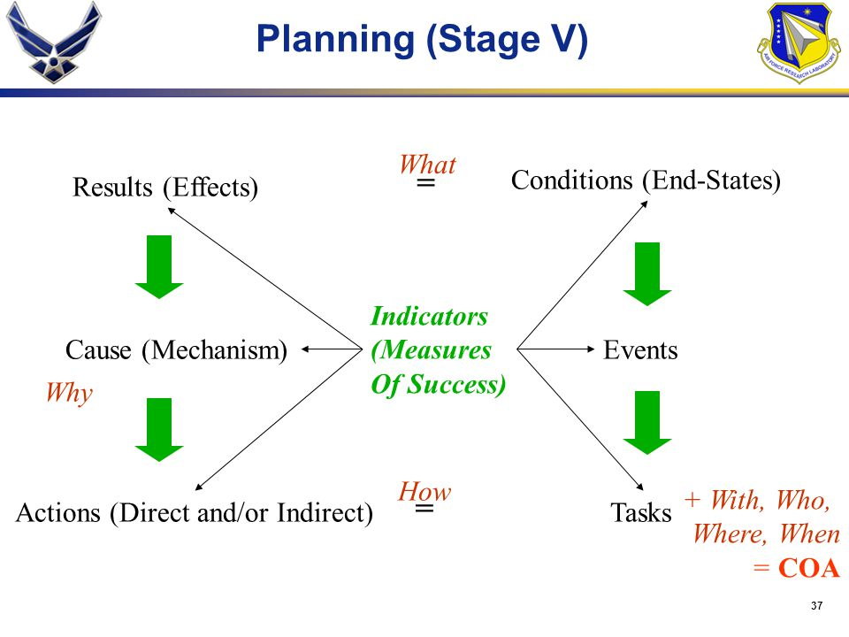 Planning (Stage V) = = What Conditions (End-States) Results (Effects)