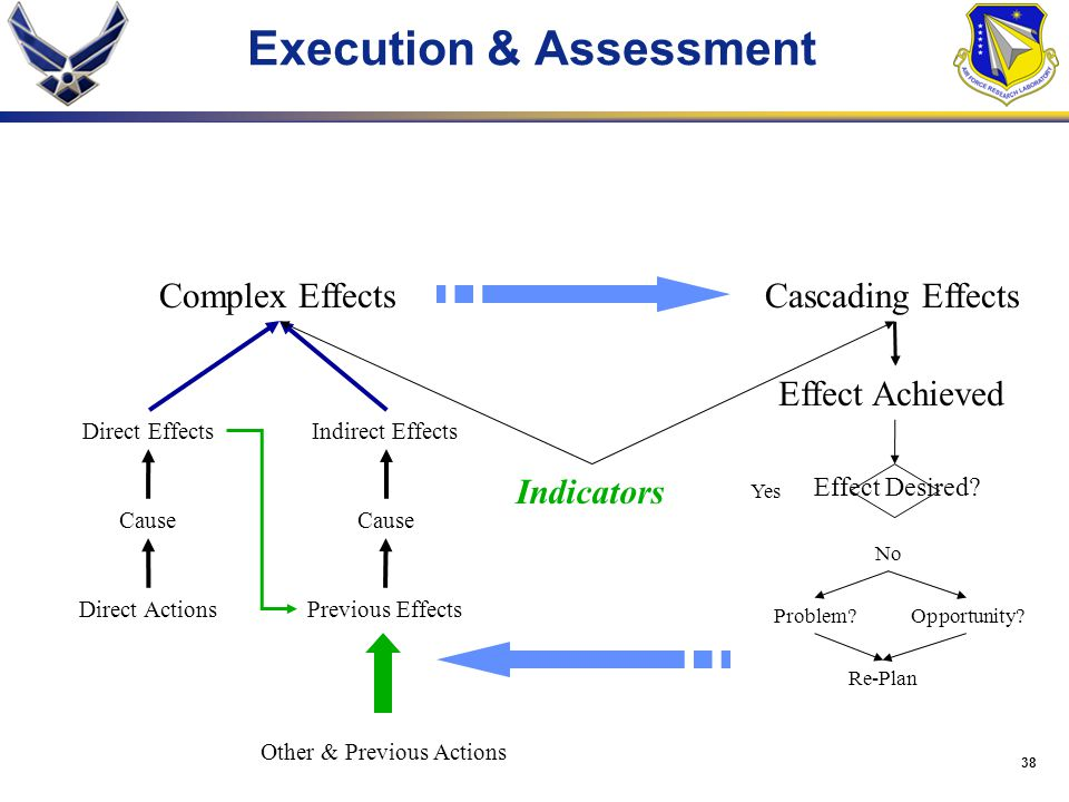 Execution & Assessment