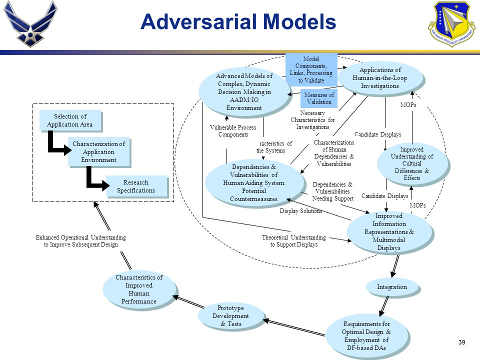 Adversarial Models Initiatives in Aided, Adversarial Decision Making