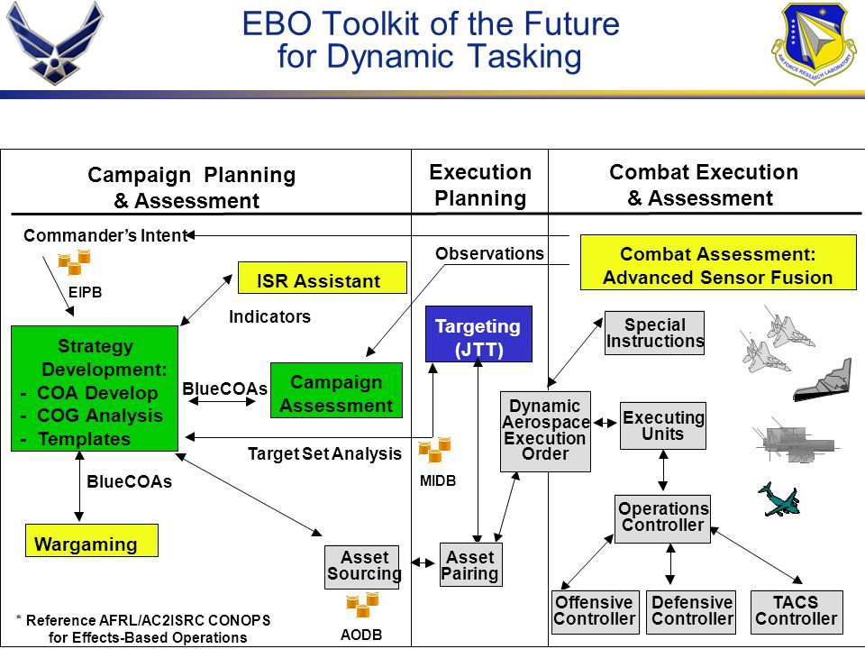 EBO Toolkit of the Future for Dynamic Tasking