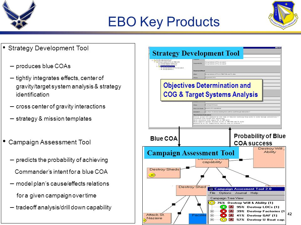 EBO Key Products Strategy Development Tool
