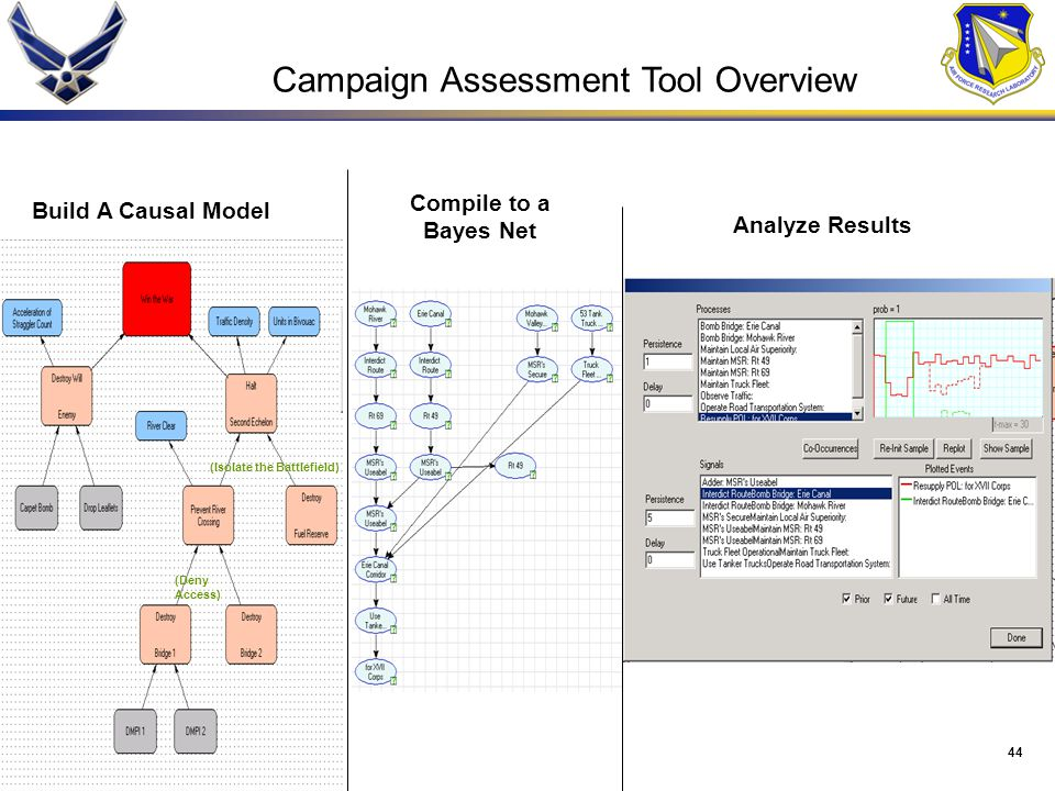 Campaign Assessment Tool Overview