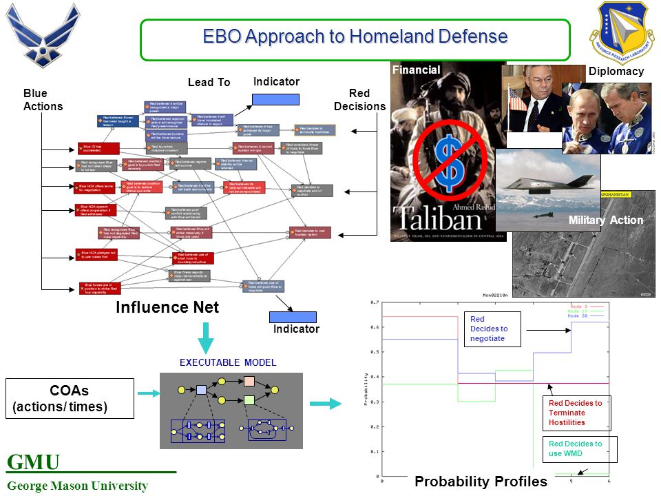 EBO Approach to Homeland Defense