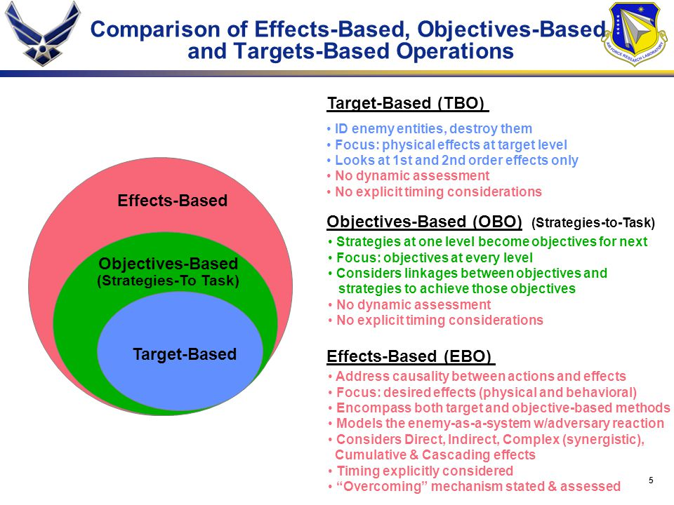 Comparison of Effects-Based, Objectives-Based and Targets-Based Operations