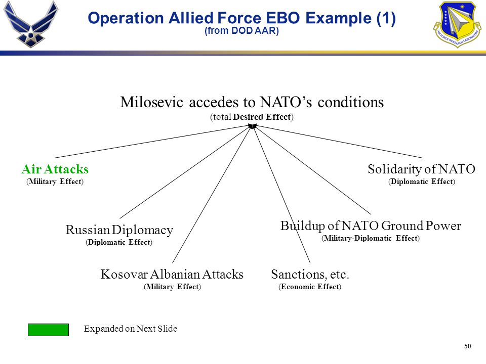 Operation Allied Force EBO Example (1) (from DOD AAR)