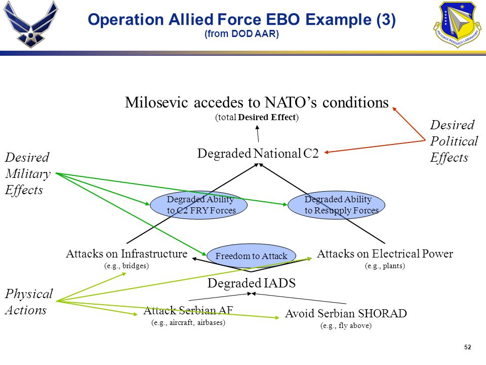 Operation Allied Force EBO Example (3) (from DOD AAR)