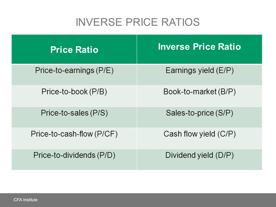 Inverse Price Ratios Inverse Price Ratio Price Ratio