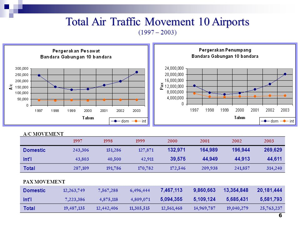 Total Air Traffic Movement 10 Airports