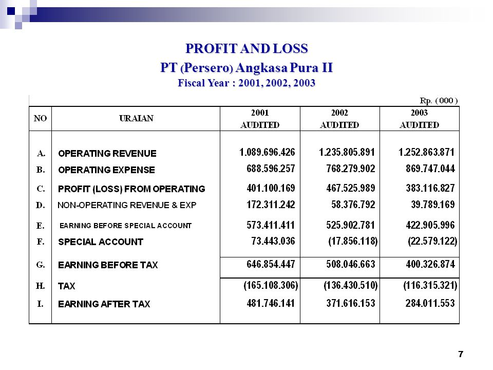 PT (Persero) Angkasa Pura II