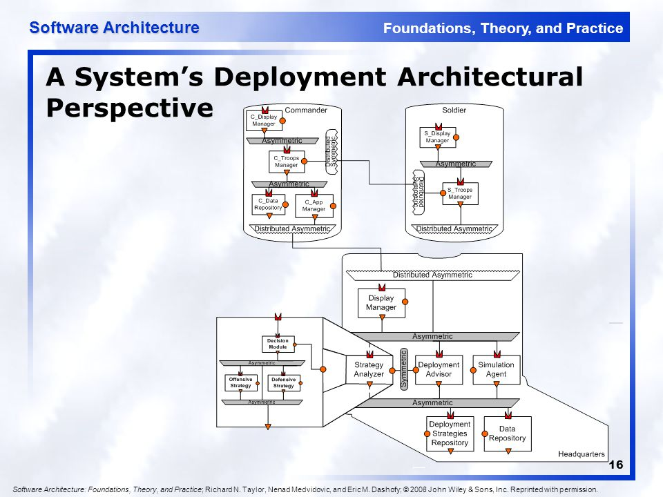 A System's Deployment Architectural Perspective