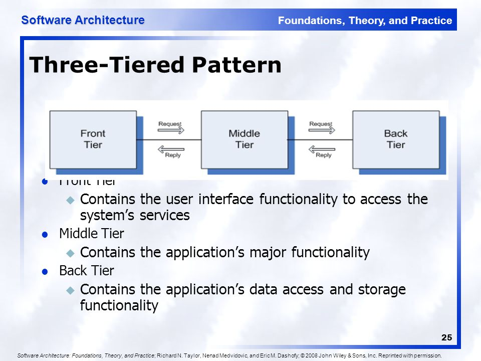 Three-Tiered Pattern Front Tier. Contains the user interface functionality to access the system's services.