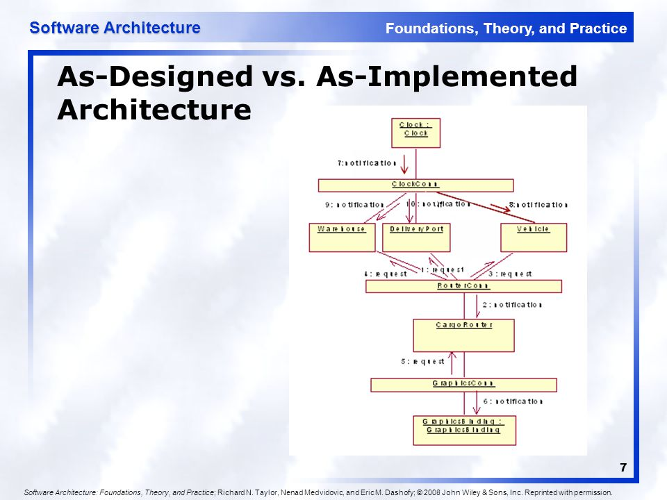 As-Designed vs. As-Implemented Architecture