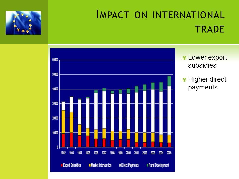 Impact on international trade
