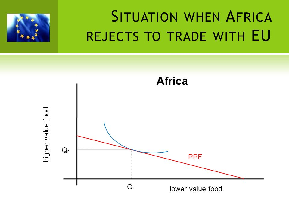 Situation when Africa rejects to trade with EU