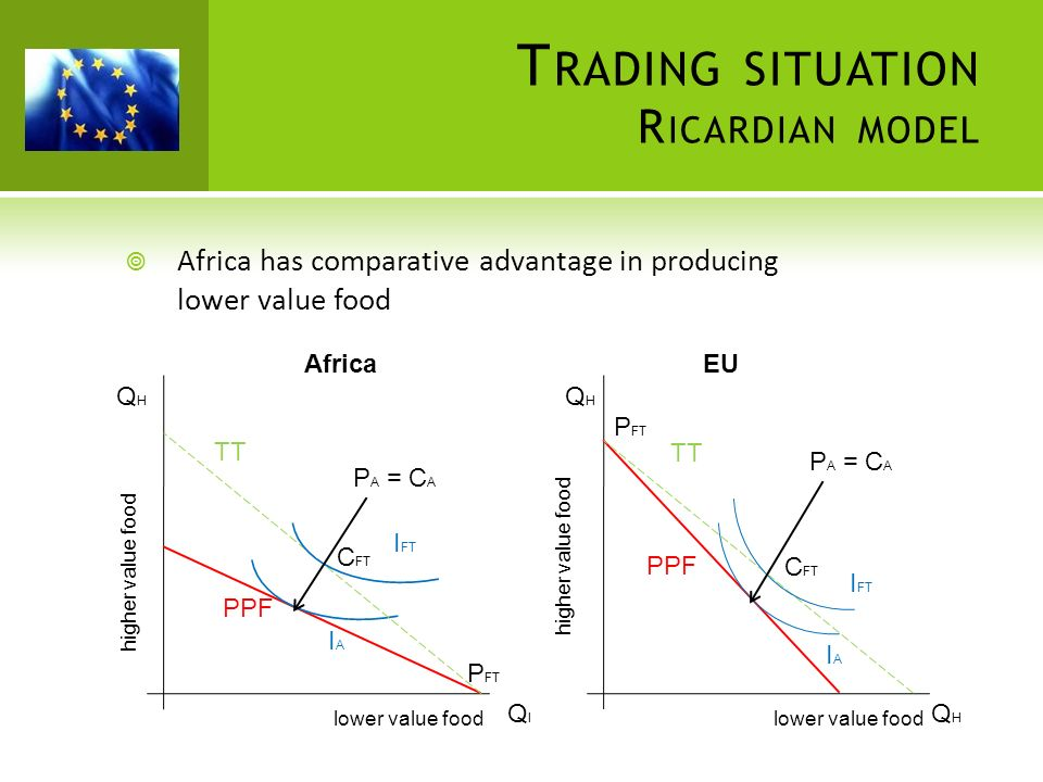 Trading situation Ricardian model