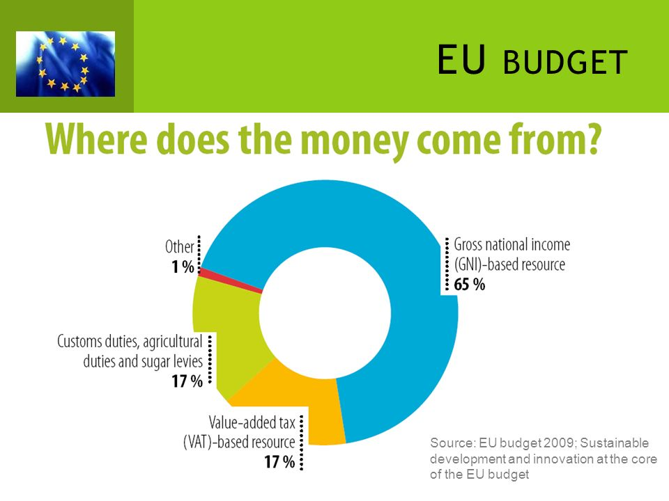 EU budget Source: EU budget 2009; Sustainable development and innovation at the core of the EU budget.