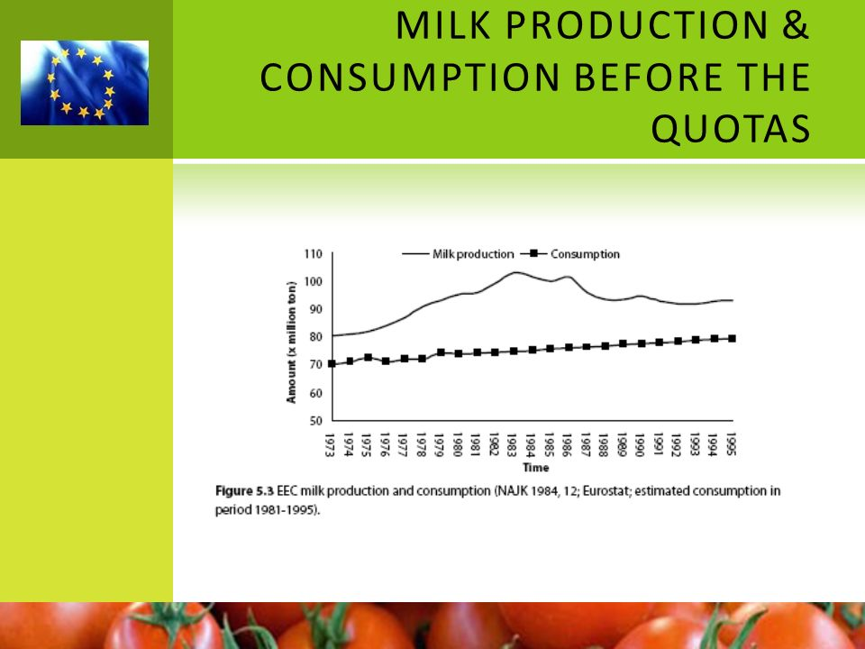 MILK PRODUCTION & CONSUMPTION BEFORE THE QUOTAS