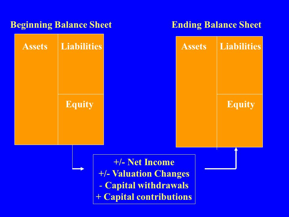 Beginning Balance Sheet + Capital contributions