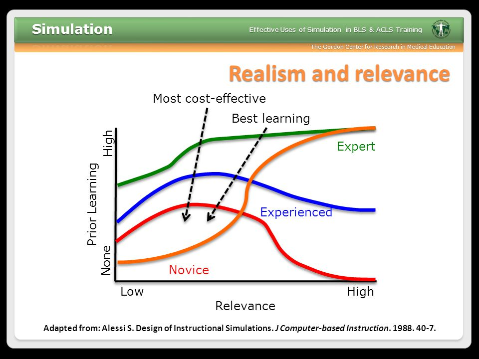 Realism and relevance Most cost-effective Best learning High Expert