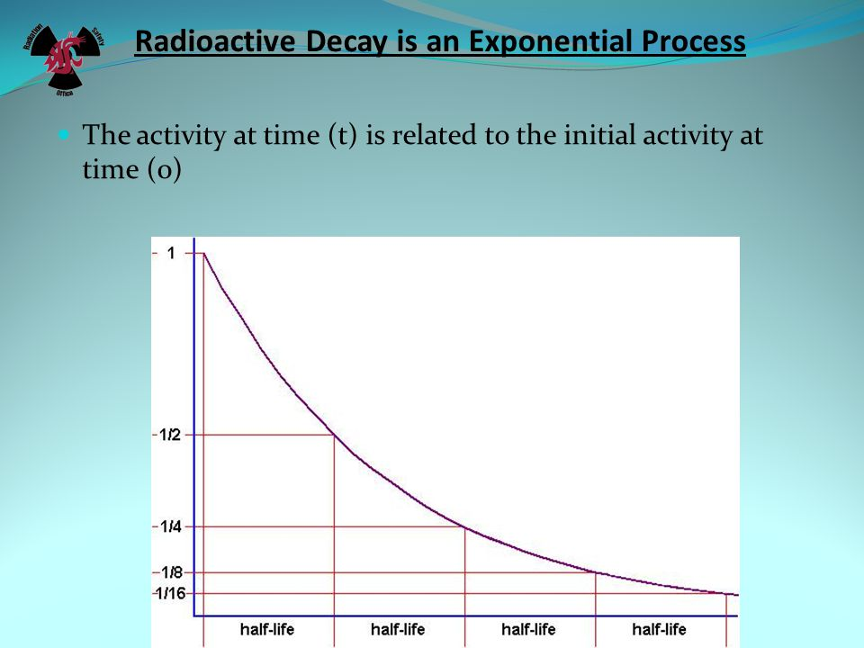 Radioactive Decay is an Exponential Process