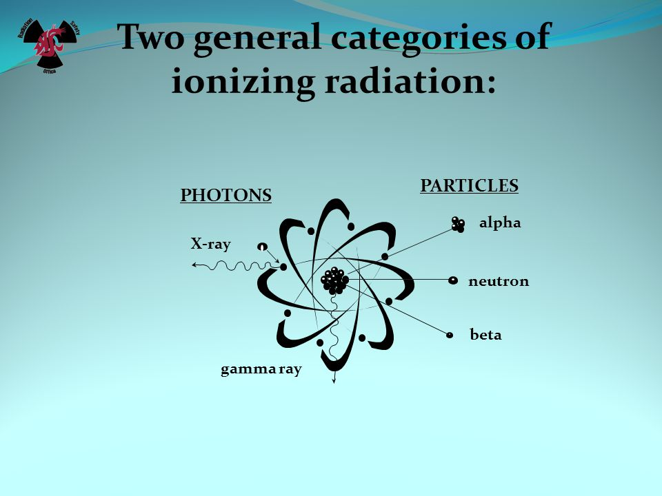 Two general categories of ionizing radiation: