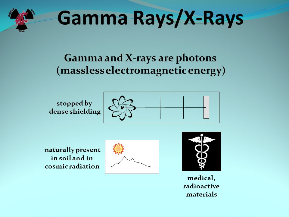Gamma Rays/X-Rays Gamma and X-rays are photons