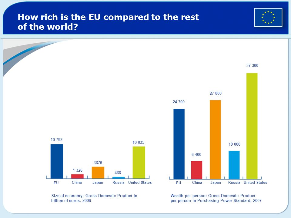 How rich is the EU compared to the rest of the world